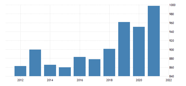 united states real gross domestic product by industry private industries information for vermont fed data