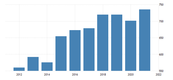 united states real gross domestic product by industry private industries information for wyoming fed data