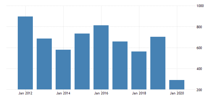 united states real gross domestic product by industry private industries information motion picture and sound recording industries for new mexico fed data