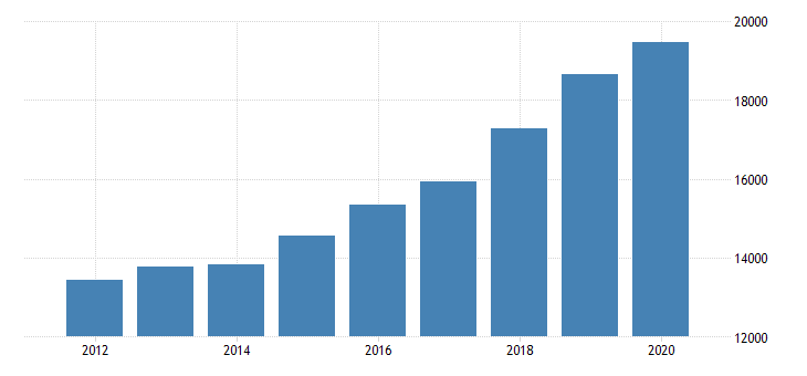 united states real gross domestic product by industry private industries information publishing industries except internet includes software for massachusetts fed data