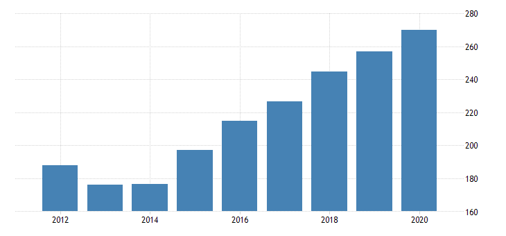 united states real gross domestic product by industry private industries information publishing industries except internet includes software for montana fed data