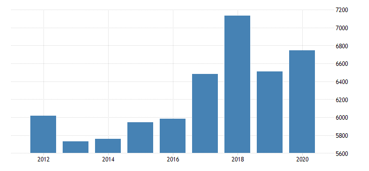 united states real gross domestic product by industry private industries information publishing industries except internet includes software for new jersey fed data