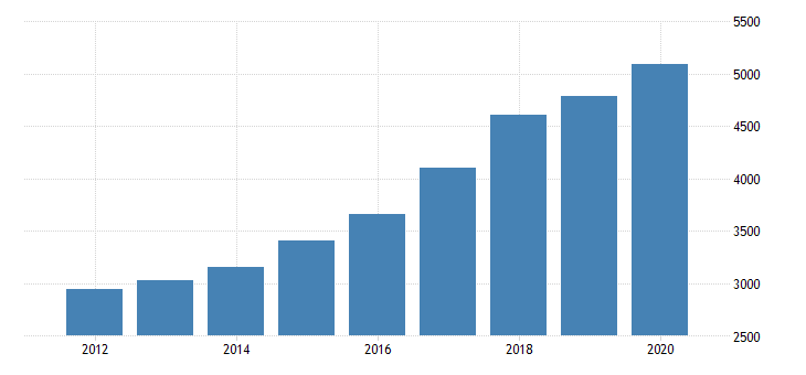 united states real gross domestic product by industry private industries information publishing industries except internet includes software for oregon fed data