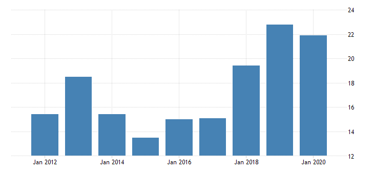 united states real gross domestic product by industry private industries manufacturing durable goods manufacturing computer and electronic products manufacturing for alaska fed data