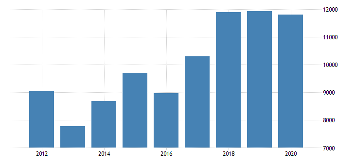 united states real gross domestic product by industry private industries manufacturing durable goods manufacturing computer and electronic products manufacturing for arizona fed data