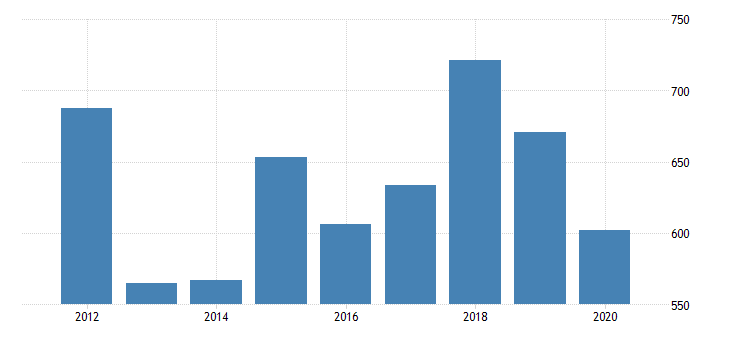 united states real gross domestic product by industry private industries manufacturing durable goods manufacturing computer and electronic products manufacturing for delaware fed data