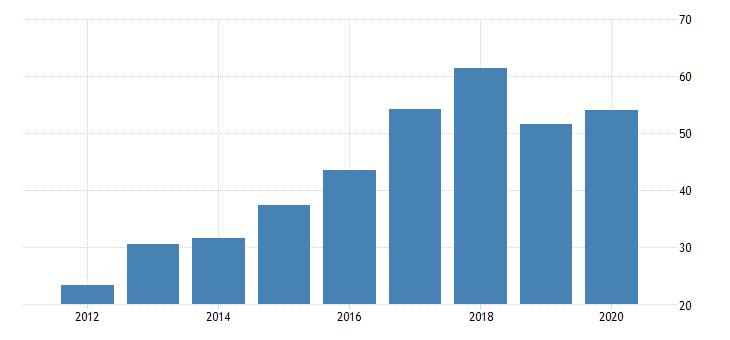 united states real gross domestic product by industry private industries manufacturing durable goods manufacturing computer and electronic products manufacturing for district of columbia fed data