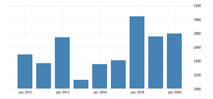 united states real gross domestic product by industry private industries manufacturing durable goods manufacturing computer and electronic products manufacturing for idaho fed data