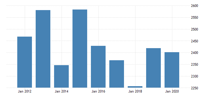 united states real gross domestic product by industry private industries manufacturing durable goods manufacturing computer and electronic products manufacturing for indiana fed data