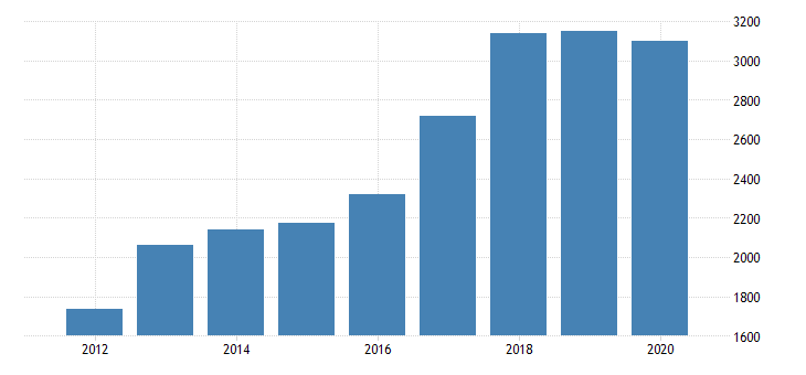 united states real gross domestic product by industry private industries manufacturing durable goods manufacturing computer and electronic products manufacturing for michigan fed data
