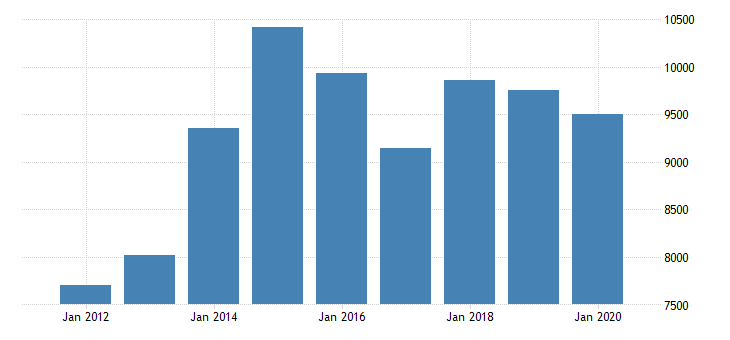 united states real gross domestic product by industry private industries manufacturing durable goods manufacturing computer and electronic products manufacturing for minnesota fed data