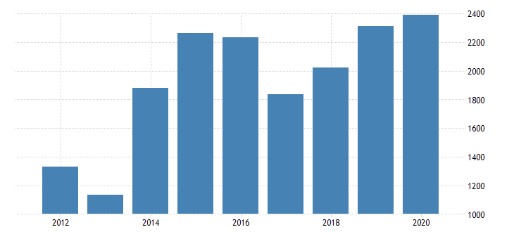 united states real gross domestic product by industry private industries manufacturing durable goods manufacturing computer and electronic products manufacturing for missouri fed data