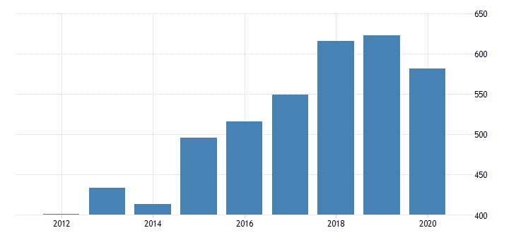 united states real gross domestic product by industry private industries manufacturing durable goods manufacturing computer and electronic products manufacturing for nebraska fed data