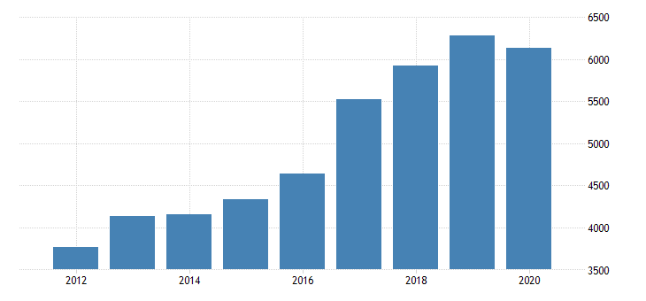 united states real gross domestic product by industry private industries manufacturing durable goods manufacturing computer and electronic products manufacturing for new jersey fed data