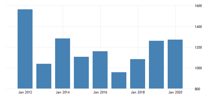 united states real gross domestic product by industry private industries manufacturing durable goods manufacturing computer and electronic products manufacturing for new mexico fed data