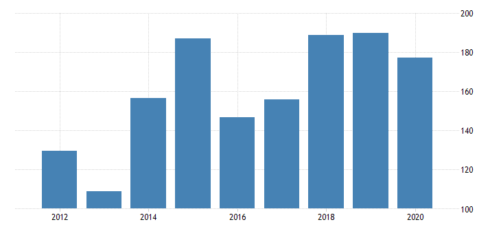 united states real gross domestic product by industry private industries manufacturing durable goods manufacturing computer and electronic products manufacturing for north dakota fed data