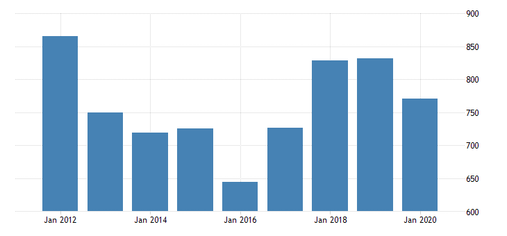 united states real gross domestic product by industry private industries manufacturing durable goods manufacturing computer and electronic products manufacturing for oklahoma fed data