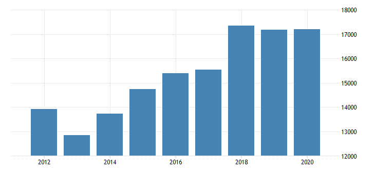united states real gross domestic product by industry private industries manufacturing durable goods manufacturing computer and electronic products manufacturing for oregon fed data