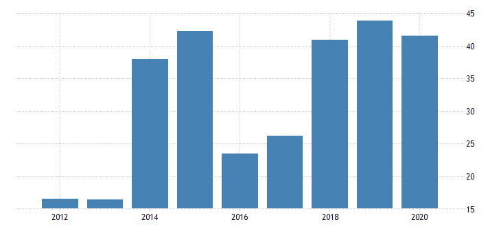 united states real gross domestic product by industry private industries manufacturing durable goods manufacturing computer and electronic products manufacturing for wyoming fed data