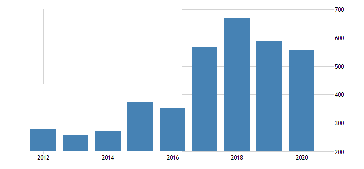 united states real gross domestic product by industry private industries manufacturing durable goods manufacturing electrical equipment appliance and components manufacturing for arizona fed data