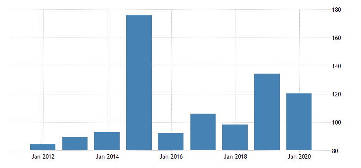 united states real gross domestic product by industry private industries manufacturing durable goods manufacturing electrical equipment appliance and components manufacturing for delaware fed data