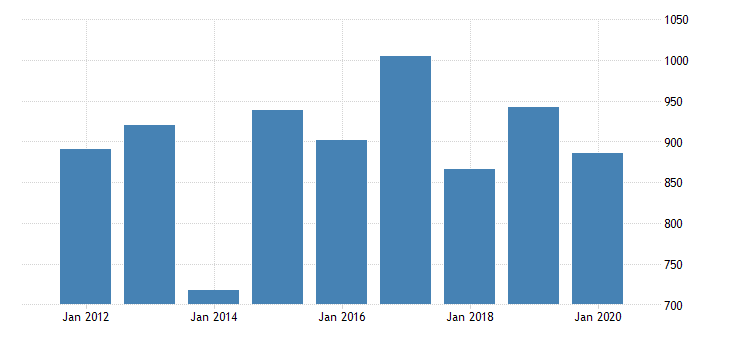 united states real gross domestic product by industry private industries manufacturing durable goods manufacturing electrical equipment appliance and components manufacturing for indiana fed data