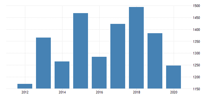 united states real gross domestic product by industry private industries manufacturing durable goods manufacturing electrical equipment appliance and components manufacturing for massachusetts fed data