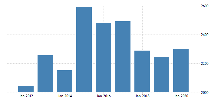 united states real gross domestic product by industry private industries manufacturing durable goods manufacturing electrical equipment appliance and components manufacturing for michigan fed data