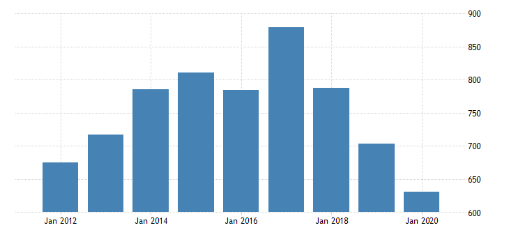 united states real gross domestic product by industry private industries manufacturing durable goods manufacturing electrical equipment appliance and components manufacturing for mississippi fed data
