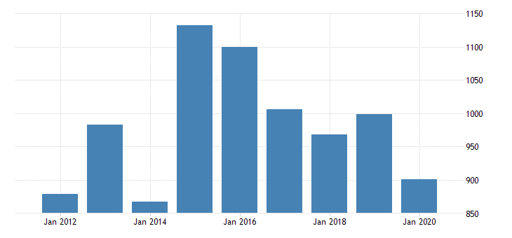 united states real gross domestic product by industry private industries manufacturing durable goods manufacturing electrical equipment appliance and components manufacturing for new jersey fed data