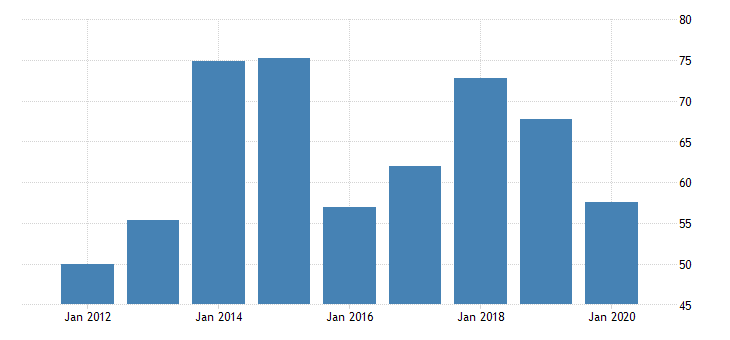 united states real gross domestic product by industry private industries manufacturing durable goods manufacturing electrical equipment appliance and components manufacturing for new mexico fed data