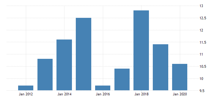 united states real gross domestic product by industry private industries manufacturing durable goods manufacturing electrical equipment appliance and components manufacturing for north dakota fed data