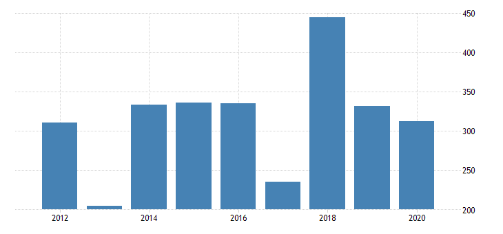 united states real gross domestic product by industry private industries manufacturing durable goods manufacturing electrical equipment appliance and components manufacturing for oklahoma fed data