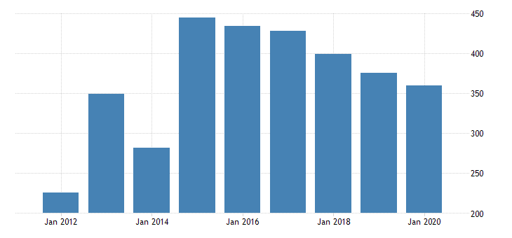 united states real gross domestic product by industry private industries manufacturing durable goods manufacturing electrical equipment appliance and components manufacturing for oregon fed data