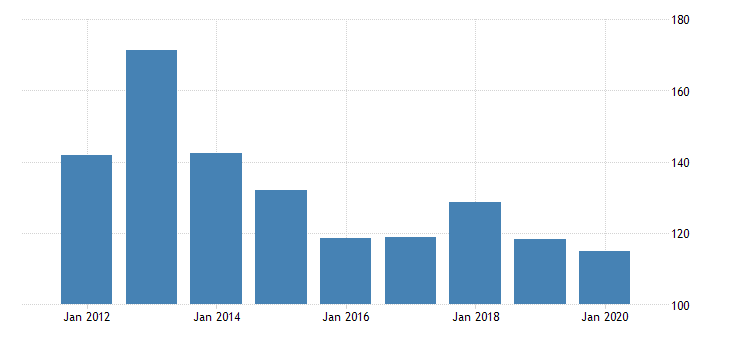 united states real gross domestic product by industry private industries manufacturing durable goods manufacturing electrical equipment appliance and components manufacturing for vermont fed data