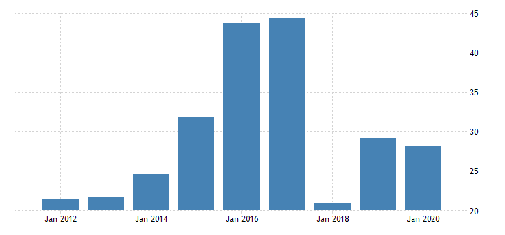 united states real gross domestic product by industry private industries manufacturing durable goods manufacturing electrical equipment appliance and components manufacturing for wyoming fed data