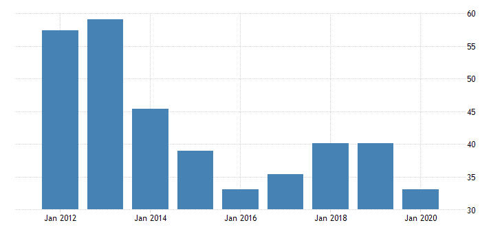 united states real gross domestic product by industry private industries manufacturing durable goods manufacturing fabricated metal products for alaska fed data