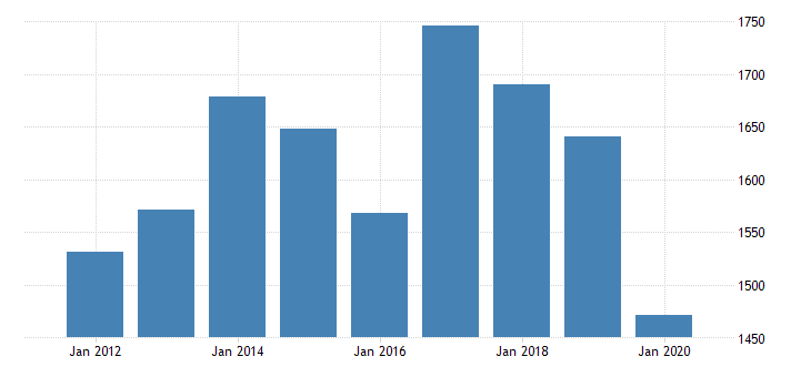 united states real gross domestic product by industry private industries manufacturing durable goods manufacturing fabricated metal products for arkansas fed data