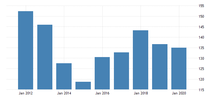 united states real gross domestic product by industry private industries manufacturing durable goods manufacturing fabricated metal products for delaware fed data