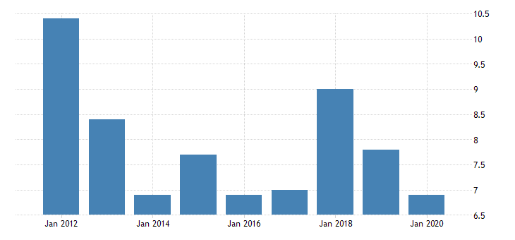 united states real gross domestic product by industry private industries manufacturing durable goods manufacturing fabricated metal products for district of columbia fed data