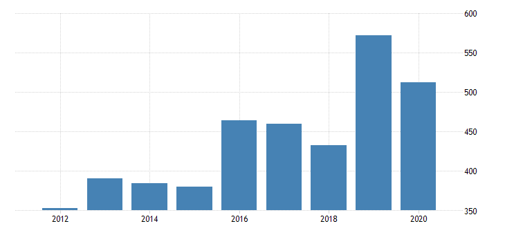 united states real gross domestic product by industry private industries manufacturing durable goods manufacturing fabricated metal products for idaho fed data