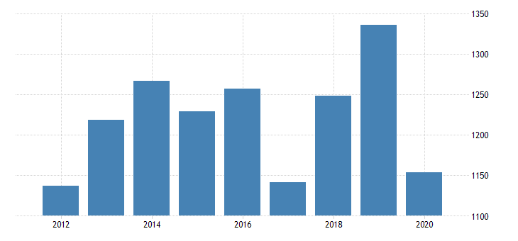 united states real gross domestic product by industry private industries manufacturing durable goods manufacturing fabricated metal products for kansas fed data