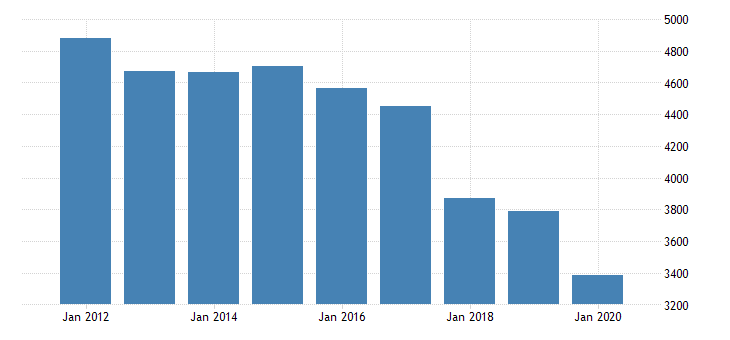 united states real gross domestic product by industry private industries manufacturing durable goods manufacturing fabricated metal products for massachusetts fed data