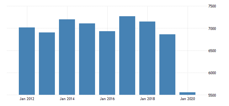 united states real gross domestic product by industry private industries manufacturing durable goods manufacturing fabricated metal products for michigan fed data