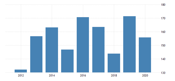 united states real gross domestic product by industry private industries manufacturing durable goods manufacturing fabricated metal products for montana fed data