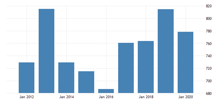 united states real gross domestic product by industry private industries manufacturing durable goods manufacturing fabricated metal products for nebraska fed data