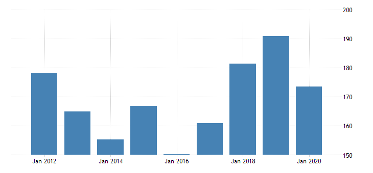 united states real gross domestic product by industry private industries manufacturing durable goods manufacturing fabricated metal products for new mexico fed data