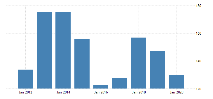 united states real gross domestic product by industry private industries manufacturing durable goods manufacturing fabricated metal products for north dakota fed data