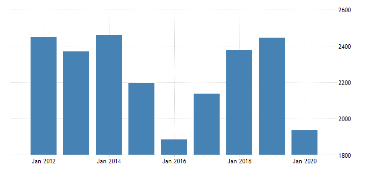 united states real gross domestic product by industry private industries manufacturing durable goods manufacturing fabricated metal products for oklahoma fed data