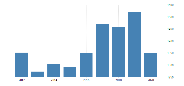 united states real gross domestic product by industry private industries manufacturing durable goods manufacturing fabricated metal products for oregon fed data